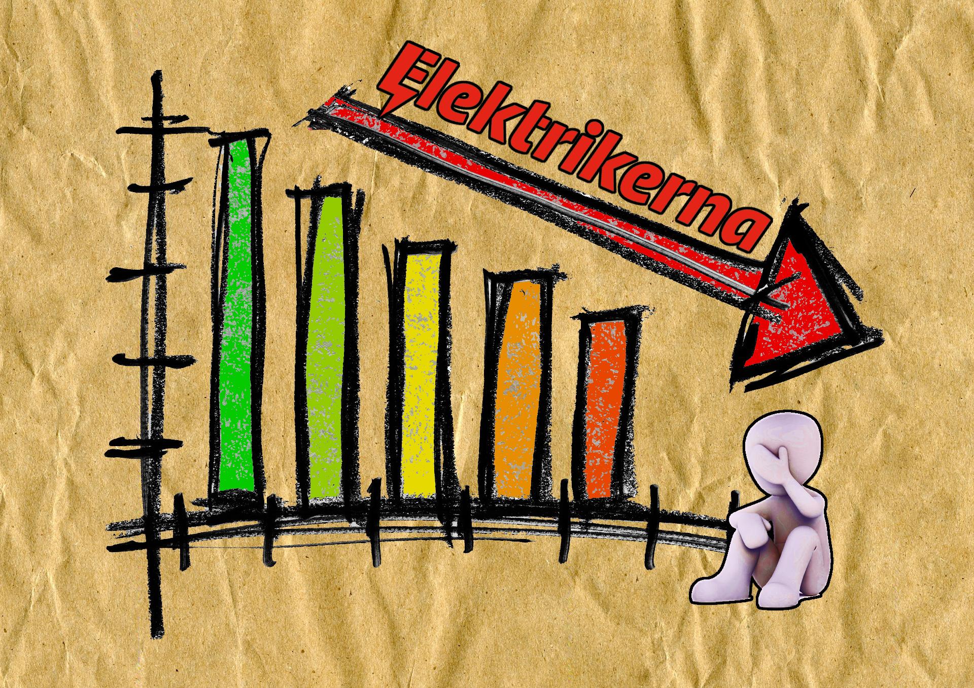 Bilden föreställer ett handritat stapeldiagram där staplarna till vänster är höga, men blir lägre ju längre åt höger man kommer. En pil över diagrammet pekar nedåt, och ovanför pilen syns Elektrikerförbundets logotyp. En lerfigur sitter nedanför diagrammet och tar sig för ansiktet.
