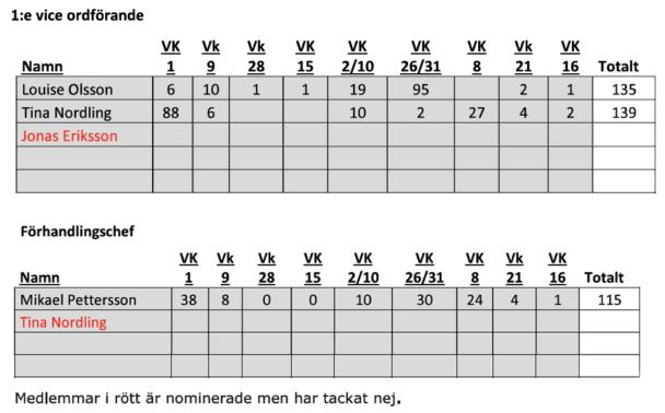 En tabell som visar nomineringarna