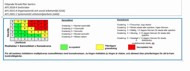 En tabell för uträkning av risk.