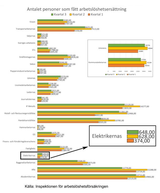 Ett diagram över de olika a-kassornas arbetslöshets-siffror