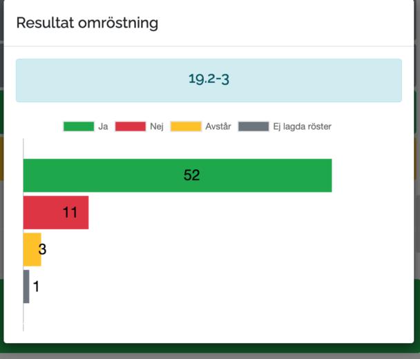 Bild på valresultatet i omröstningen om verksamhetskretsarnas mandat